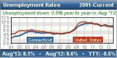 The Connecticut Department of Labor's Office of Research gathers, analyzes, and disseminates information on the economy, workforce and careers that is used to evaluate the economic health of Connecticut, to support and promote state workforce development activities, and to assist students and job seekers in making career choices.