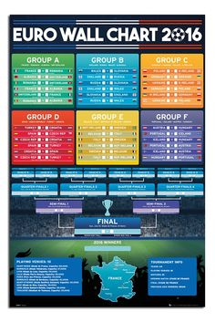 Poster Euro 2016 - Wall Chart - affiche à prix abordable, poster XXL Uefa Football, Football Daily, Football Tournament, Copa Centenario, Copa America Centenario, Uefa European Championship, European Championships, Uefa Euro 2016, Soccer Fans