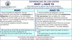 Diferencia de uso entre Must y Have To