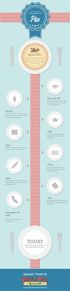 why-pie-timeline-fact-history-infographic