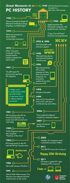 Grandes momentos de la historia del PC #infografia #infographic | TICs y Formación