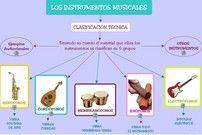 Materiales sobre Los Instrumentos Musicales