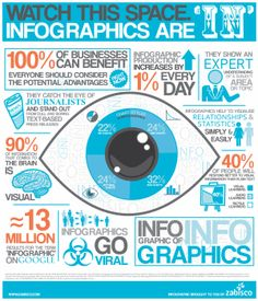 You gotta' love an infographic ABOUT infographics. =)