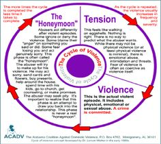 Domestic violence wheel honeymoon phase of dating 2