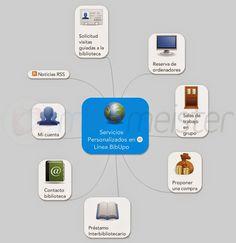 Fuera de la #BibUpo, estos son los servicios personalizados en línea a los que podéis acceder con vuestras claves personales.  https://www1.upo.es/biblioteca/servicios/servicios_e/