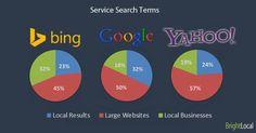 Chart: Service keywords – % of results by result type