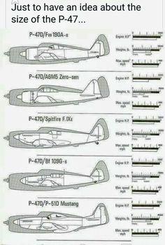 Thunderbolt P-47 size comparison
