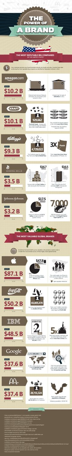 Power of a Brand [Infographic]