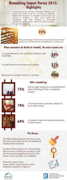Highlights from the the National Association of Realtors® 2015 Remodeling Impact Report