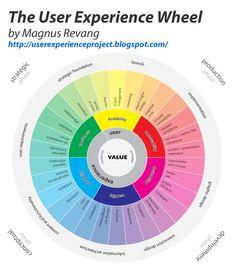 User Experience Wheel: Strategic / Conceptual / Development / Production
