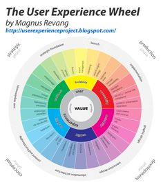 user experience process diagram - Google Search
