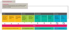 MEDIAWIJSHEID Onderwijsontwerp Competentiemodel Safe Internet, Digital Literacy, Media Literacy, 21st Century Skills, Multimedia, Bar Chart, Classroom, Technology, Teaching