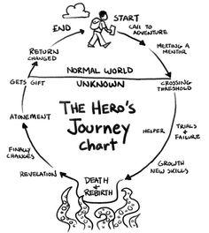 Il viaggio dell'eroe: lo schema narrativo per lo Storytelling | Flavio Benericetti | Pulse | LinkedIn
