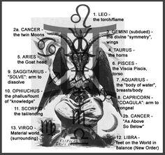 Baphomet and the Zodiac Wicca, Magick, Pagan, Aleister Crowley, Illuminati Secrets, Illuminati Exposed, Sun Worship, Angeles, Baphomet
