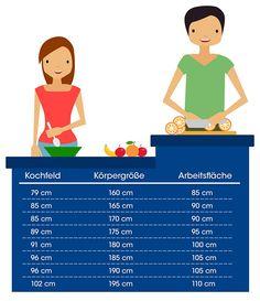 Die ergonomische und funktionale Küche