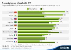 Die Deutschen gucken mehr Smartphone als TV, zumindest soweit es sogenannte Mulitiscreen-Nutzer betrifft. Mehr lesenhttp://bit.ly/1dcEuC4