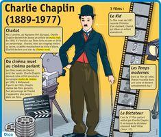 Fiche exposés : Charlie Chaplin (1889-1977)