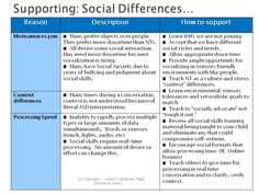 Social Differences NT=Neurotypical