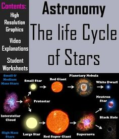 This lesson engages students by incorporating videos, high resolution pictures, and easy to understand explanations on the life cycle of stars.