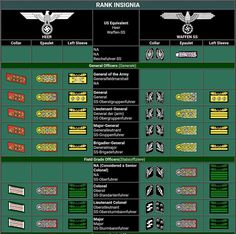 Ranks German Heer vs Waffenn SS
