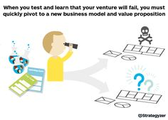 How you adapt to what you've learned in the field is critical.While  iterations of the core idea are fairly easy, pivoting to a radically new  business model and value proposition is a tougher challenge. Entrepreneurs  and intrapreneurs must react quickly. The longer they wait, the more  vulnerable they get. Keep an eye on these6 situations that indicate when  it may be time for you to pivot.