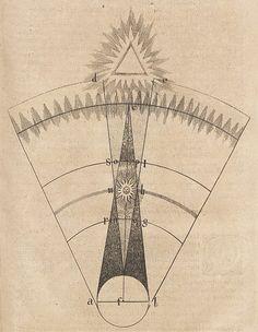 "Robert Fludd's ""Utriusque Cosmi..."", 1617–24"