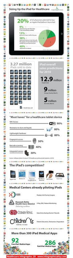 Healthcare Infographic 29 - http://infographicality.com/healthcare-infographic-29/