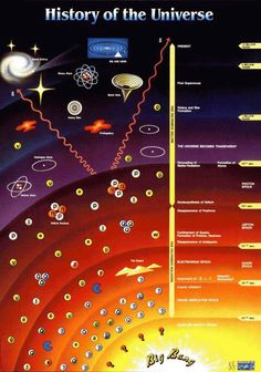 """History of the Universe, from """"I Love Physics"""""""