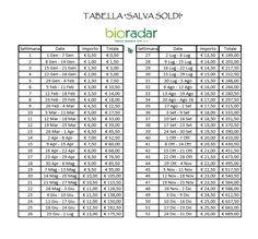 tabella salva-soldi 0,50