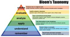 Blooms words