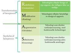 SAMR modellen er udgangspunkt for tænkning omkring indførelse af ny teknologi i undervisning