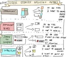 Patterns for splitting user stories User Story Mapping, Journey Mapping, Agile Software Development, Software Testing, Building Software, Agile User Story, Business Storytelling, 6 Sigma, Career Exploration