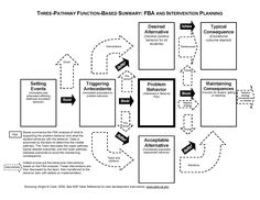"""Contingency Pathway Charting: Introduction to Competing Pathways - Creating a Competing Pathways Chart allows the behavior consultant to formulate the results of a Functional Behavioral Assessment into a one page document which will be the """"map"""" for behavior plan development. This requires consultation and assessment skills, and is important to master prior to moving a team toward developing an effective behavior plan."""