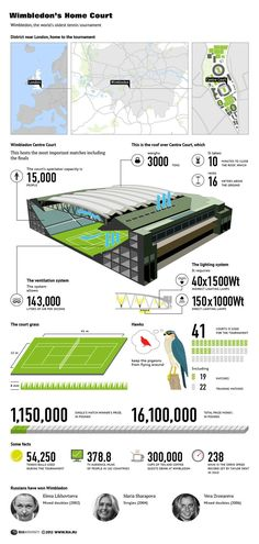 Wimbledon infographic from Russia