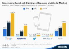 I numeri sul #MobileAdvertising esplodono