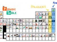 How to learn the periodic table in three minutes