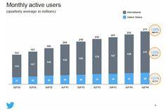 #Twitter, gli utenti attivi crescono del 24% in un anno via @franzrusso