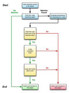 Uml object diagram estimating scenario my work pinterest uml object diagram estimating scenario my work pinterest diagram software development and software ccuart Choice Image