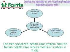 Health care system in india  The free socialized-health care system and the Indian health care requirements or system in india
