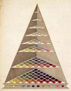 Johann von Goethe. Colour Theory. 1810.