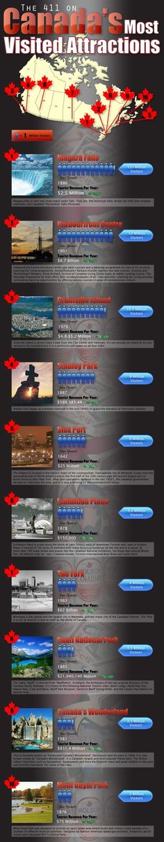 The 411 on Canada's Most Visited Attractions Infographic