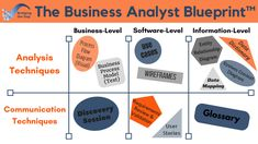 411 best business analyst images on pinterest info graphics secrets to business analyst career successfree video training part 3 of 3 malvernweather Images