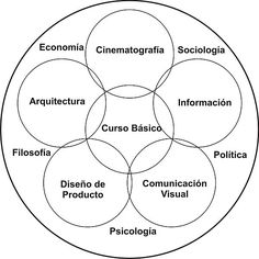 el mundo de Tomas Maldonado Chart, Bauhaus, School, Potato, Doll, World, Communication Design, Germany, Shapes