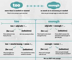 Today, we'll explain the difference between too and enough.Too:goes before adjectives and adverbs. has a negative meaning.shows that something is more than enough, more than necessary or more…