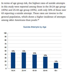 "Trans Suicide Attempts by Age - In terms of age group risk, the highest rates of suicide attempts [among trans respondents] in this study were reported among those in the 18-24 age group (45%) and 25-44 age group (45%), with only 16% of those over 65 reporting a suicide attempt. These rates are inverse to the general population, which shows a higher incidence of attempts among older Americans than youth.  Source: Grant, Jaime M., et al. 2011. ""Injustice at Every Turn"