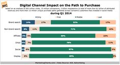 #Marketing #Statistics: Digital Channel Impact on Path to Purchase