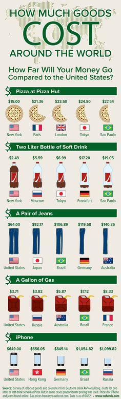 iPhoneやピザの値段を各国比較したインフォグラフィック #infographics