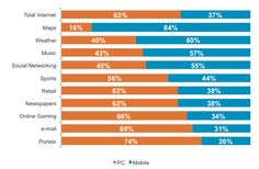 comScore Reports: Nearly 40% Of Internet Time Now On Mobile Devices #mobile