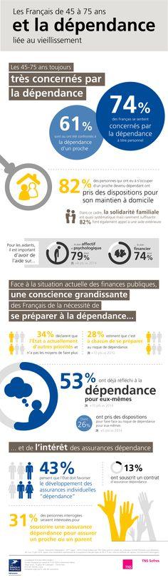 Baromètre Dépendance (septembre 2016) : Les Français songent de plus en plus à s'y préparer personnellement http://www.tns-sofres.com/publications/barometre-dependance-septembre-2016-les-francais-songent-de-plus-en-plus-a-sy-preparer-personnellement