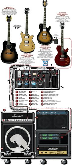 A detailed gear diagram of Greg Bradley's Art of Dying stage setup that traces the signal flow of the equipment in his 2011 guitar rig.
